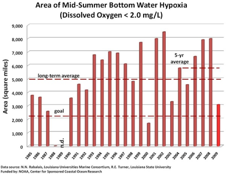 Bar graph for annual size of a hypoxic zone.