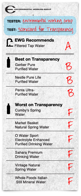 EWG Bottled Water Scorecard