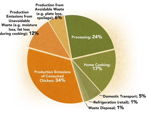 Chicken: Production and Post-Farmgate Emissions are Roughly Equal