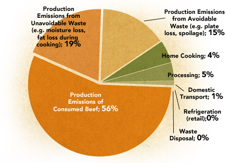 Most Emissions Come during Production