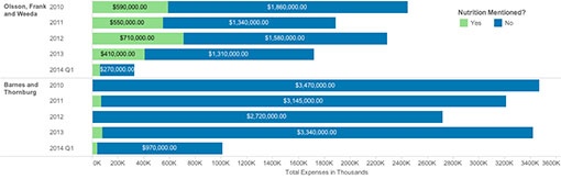 Lobby Firm Expenses