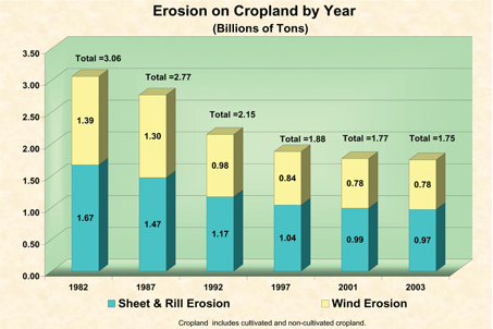 Graph of Soil Erosion trend on Cropland.