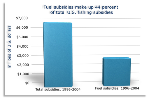 Fuel subsidies make up 44% of total U.S. fishing subsidies