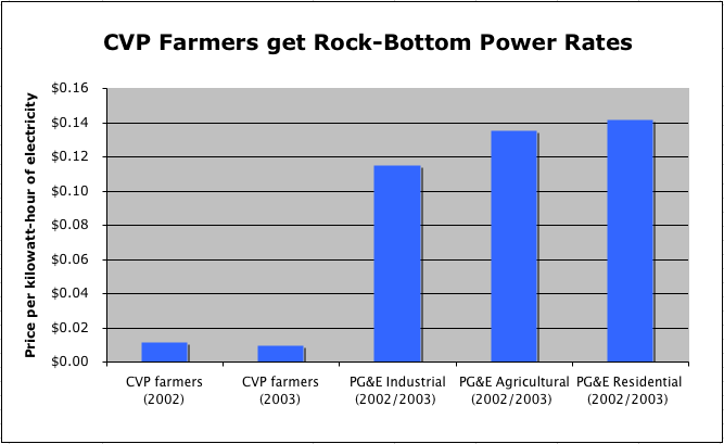 CVP Farmers get rock-bottom power rates