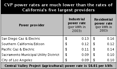 Table of CVP power rates