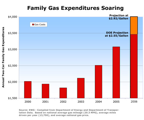 Family Gas Expenditures Soaring