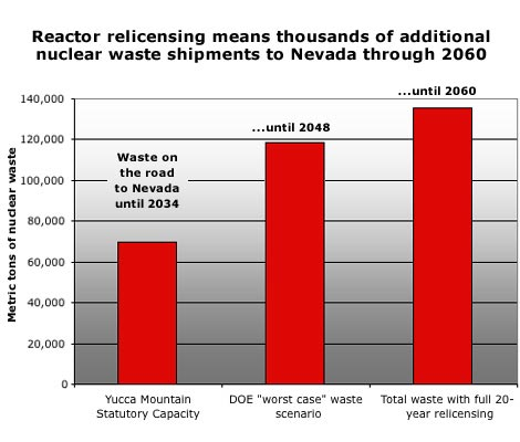 graphic: relicensing means more shipments of more nuclear waste for more time