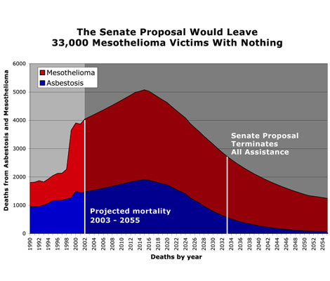 Senate bill would leave thousands of victims with nothing