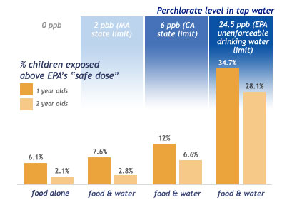 "Percent children exposed over EPA's ""safe dose"" of perchlorate"