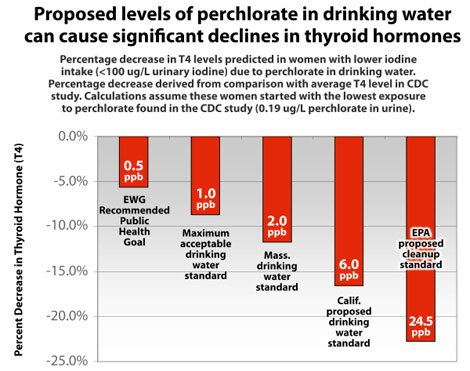 Figure 1: Proposed levels of perchlorate in drinkiing water can cause significant declines in thyroid hormones