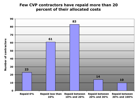 CVP repayment over time