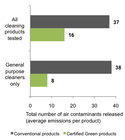 Chart comparing certified green cleaners to all cleaners tested