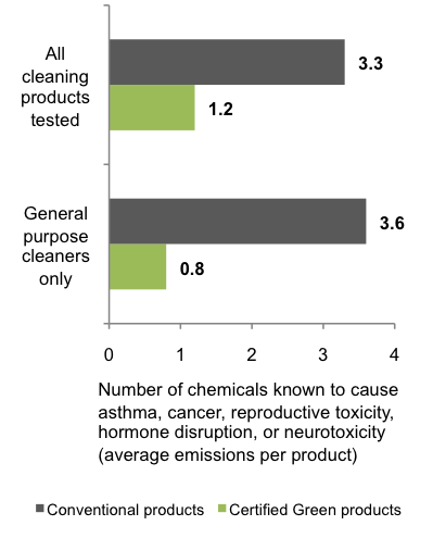 Chart showing certified green cleaners contain less ingredients
