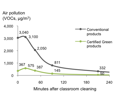 Chart showing VOC air pollution from green cleaners vs conventional cleaners