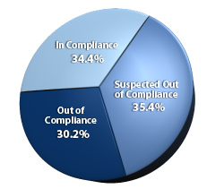 Pie chart showing compliance with California labeling law