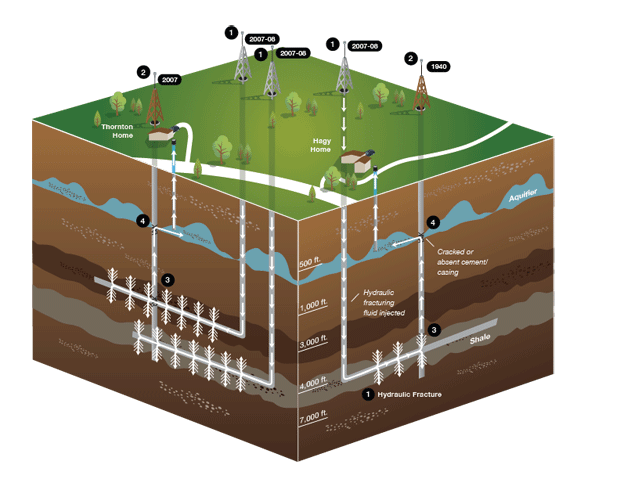 Diagram showing hydraulic fracturing breaking into ground water level