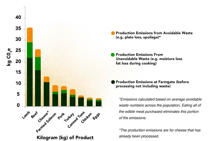 Production Emissions from Eaten and Wasted Meat, Eggs and Cheese