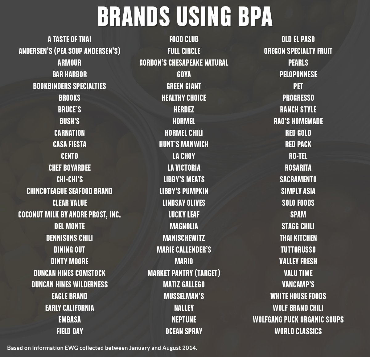 Brands using BPA