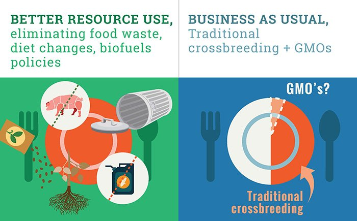 Graphic: Better resource use vs Business as usual