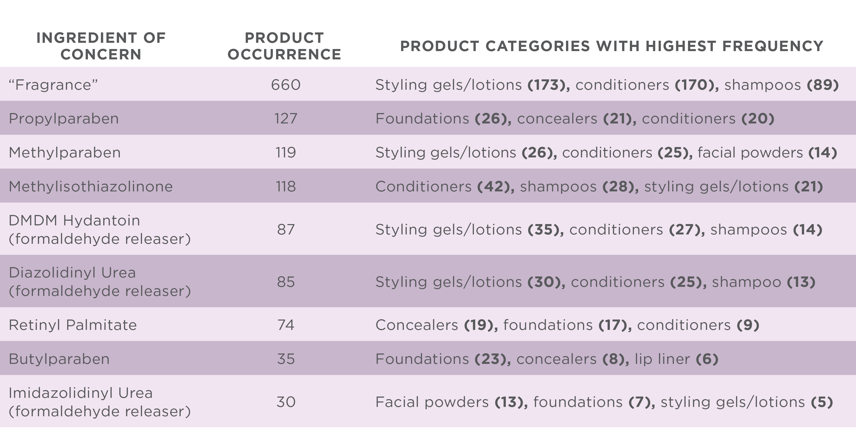 Table showing ingredients of concern and what product categories they appear in