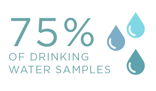 75% of Drinking Water Samples Detected Positive for Chromium-6