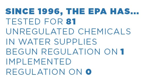 Since 1996, the EPA has tested for 81 unregulated chemicals in water supplies, begun regulation on 1, implemented regulation on 0