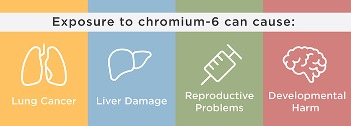 Health Effects Associated with Chromium-6 Exposure