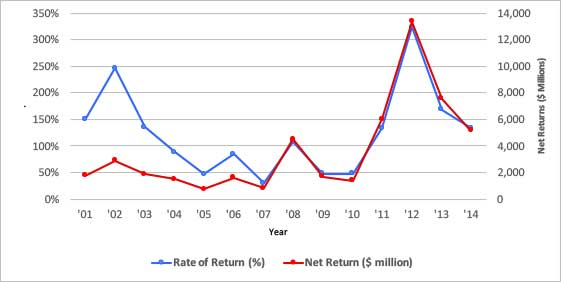 Line chart showing aggregate farmer returns on crop insurance