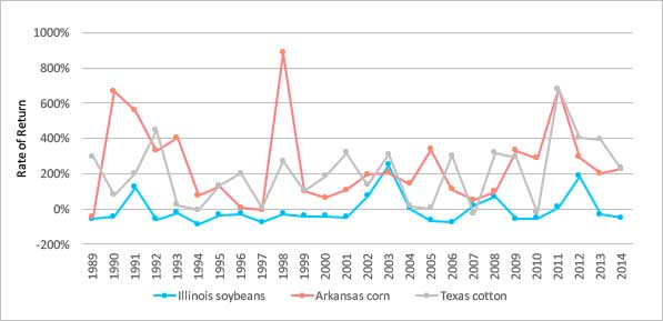Line chart showing annual rate of return on crop insurance for 3 crops