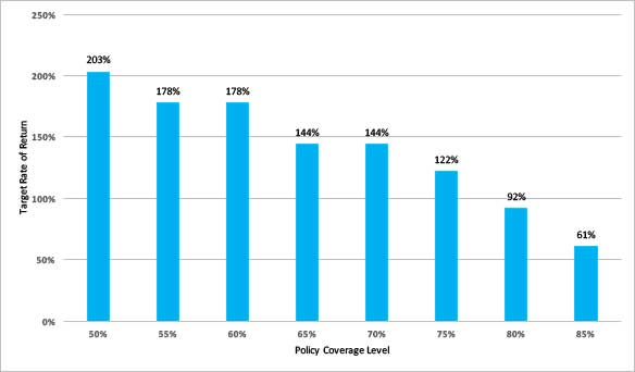 Bar chart showing target rates of return for crop insurance