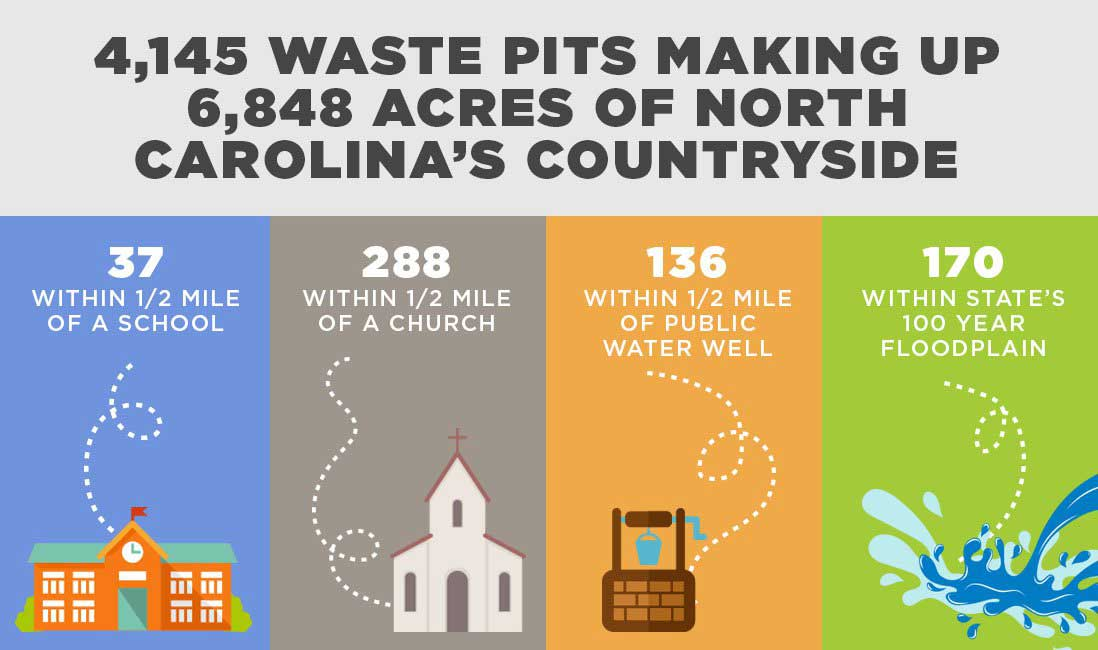 There are 4,145 waste pits that make up 6,848 acres of North Carolina's Countryside