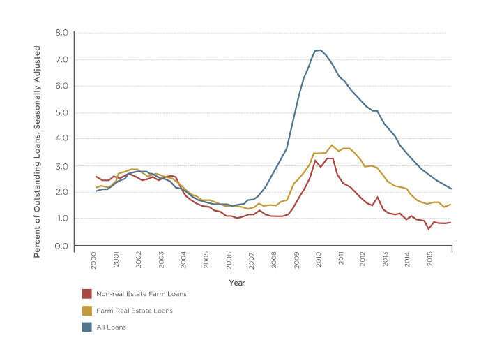 Chart showing farm loan delinquency rates are below the rates for all loans