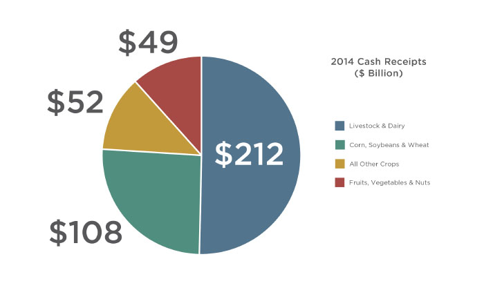 Chart showing half of farm cash receipts come from livestock and animal products