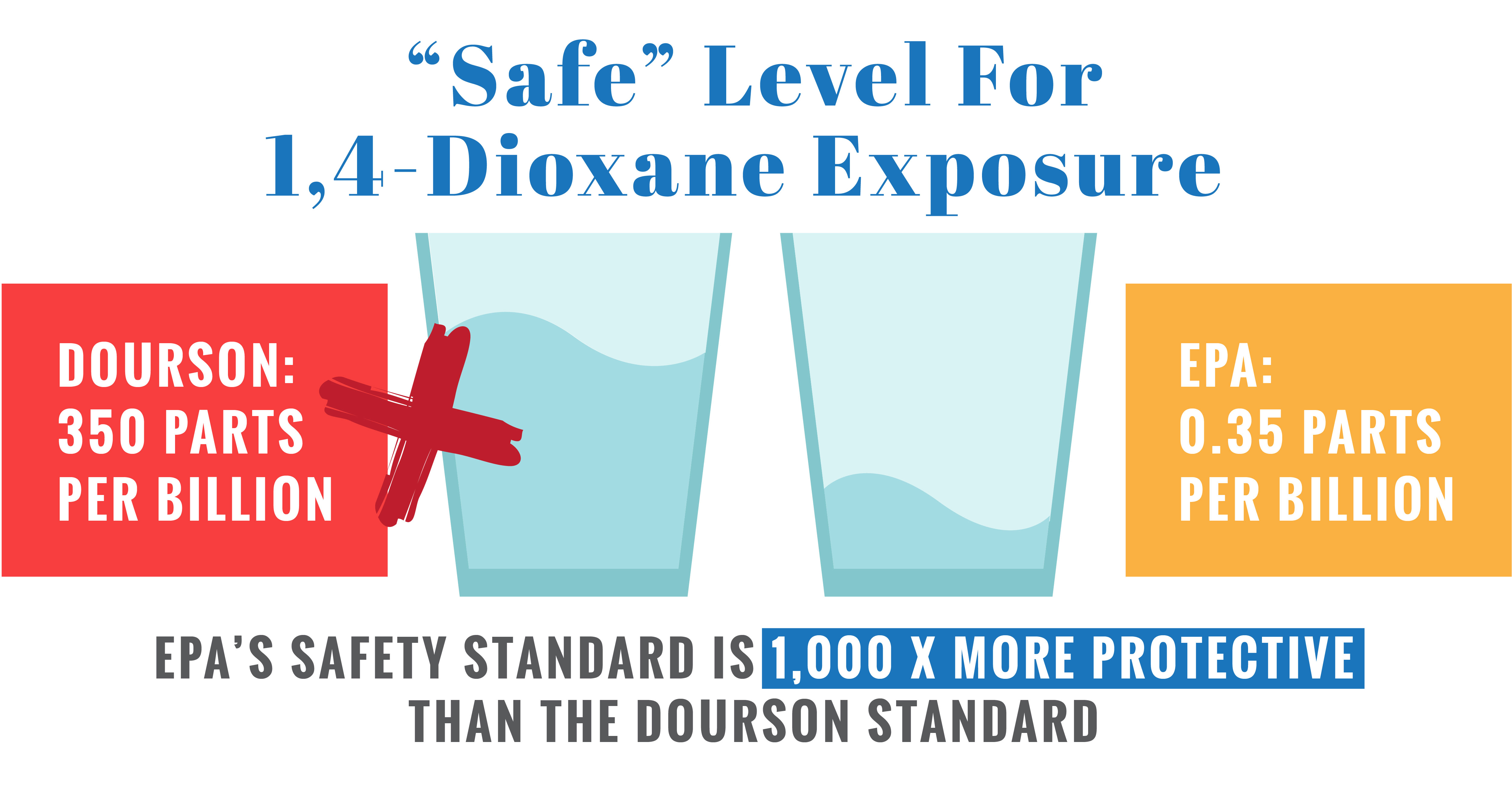 """Safe"" level for 1,4-dioxane exposure"