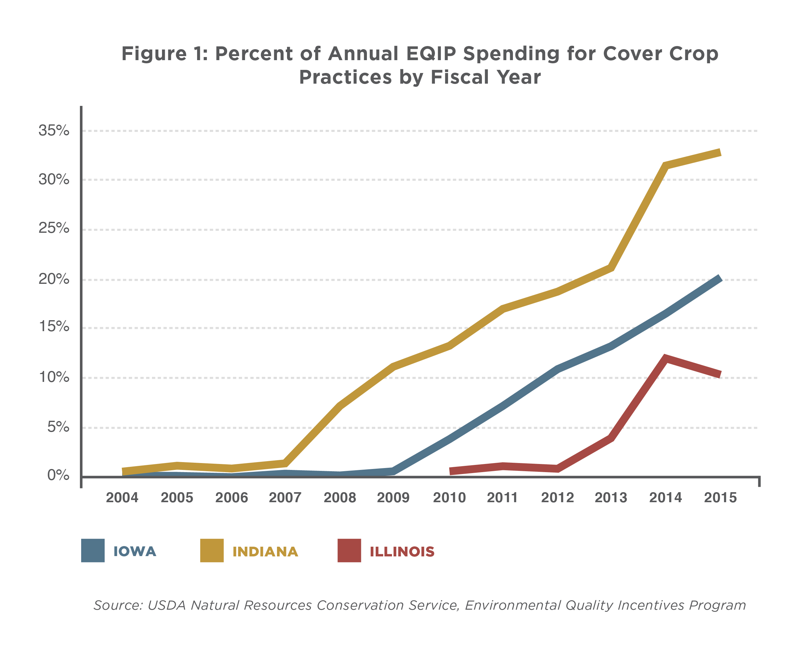 Figure showing percent of EQIP spending for cover crop practices