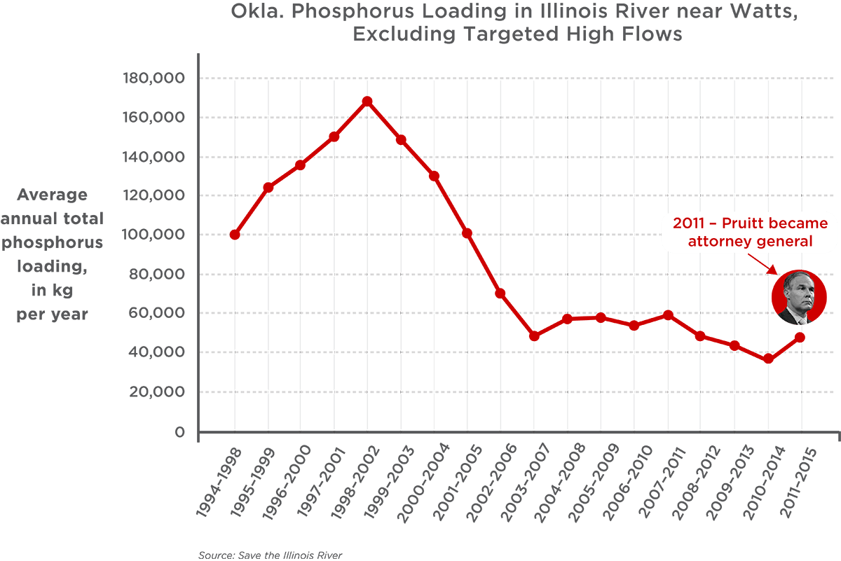 chart showing phosphorous loading in Illinois River