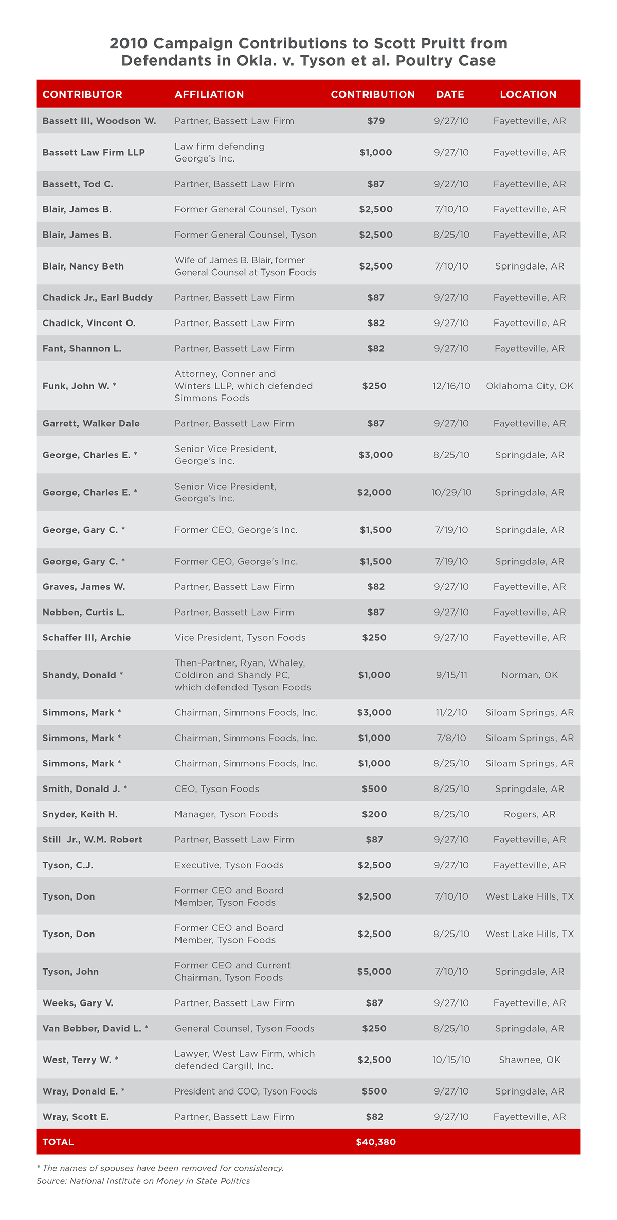 Table detailing 2010 campaign contributions to Scott Pruitt