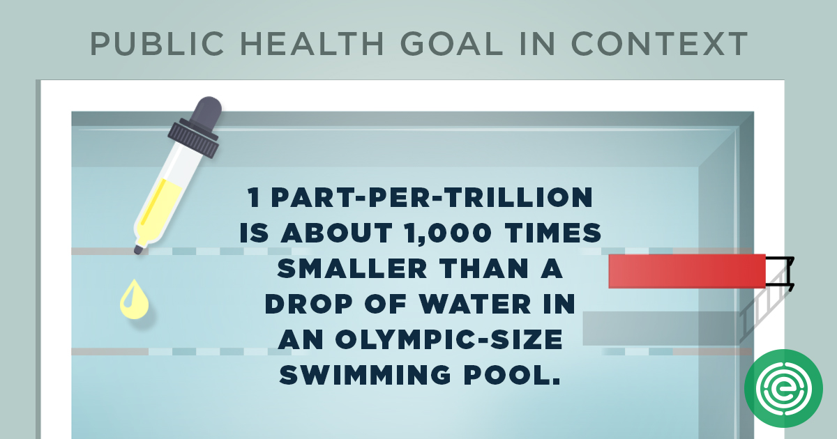 Public Health Goal in Context