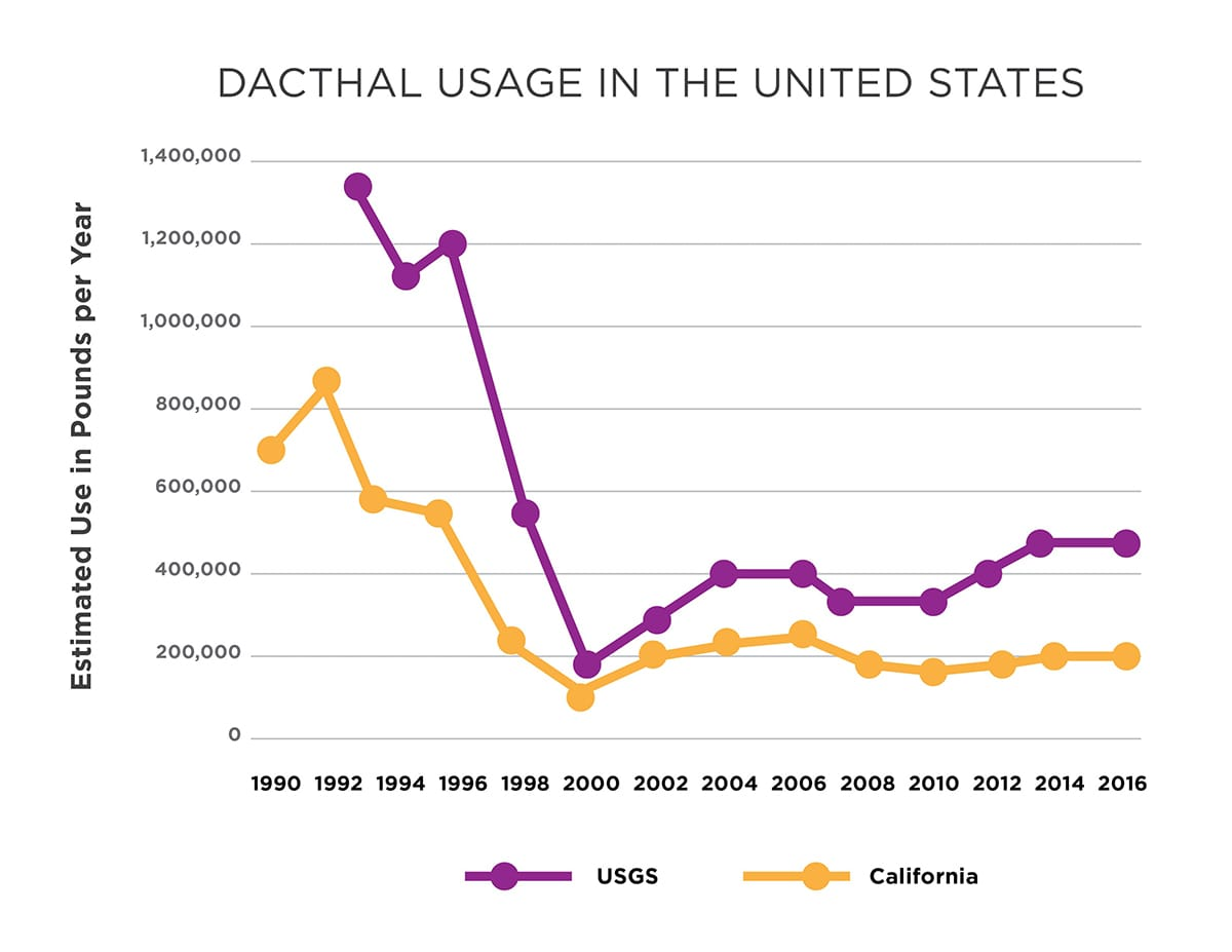 Dacthal Usage in the United States Chart