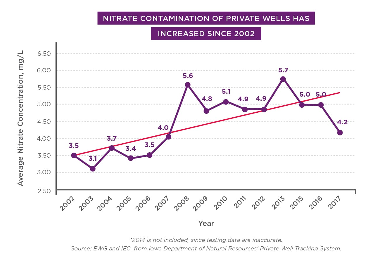 Nitrate contamination of private wells has increased since 2002